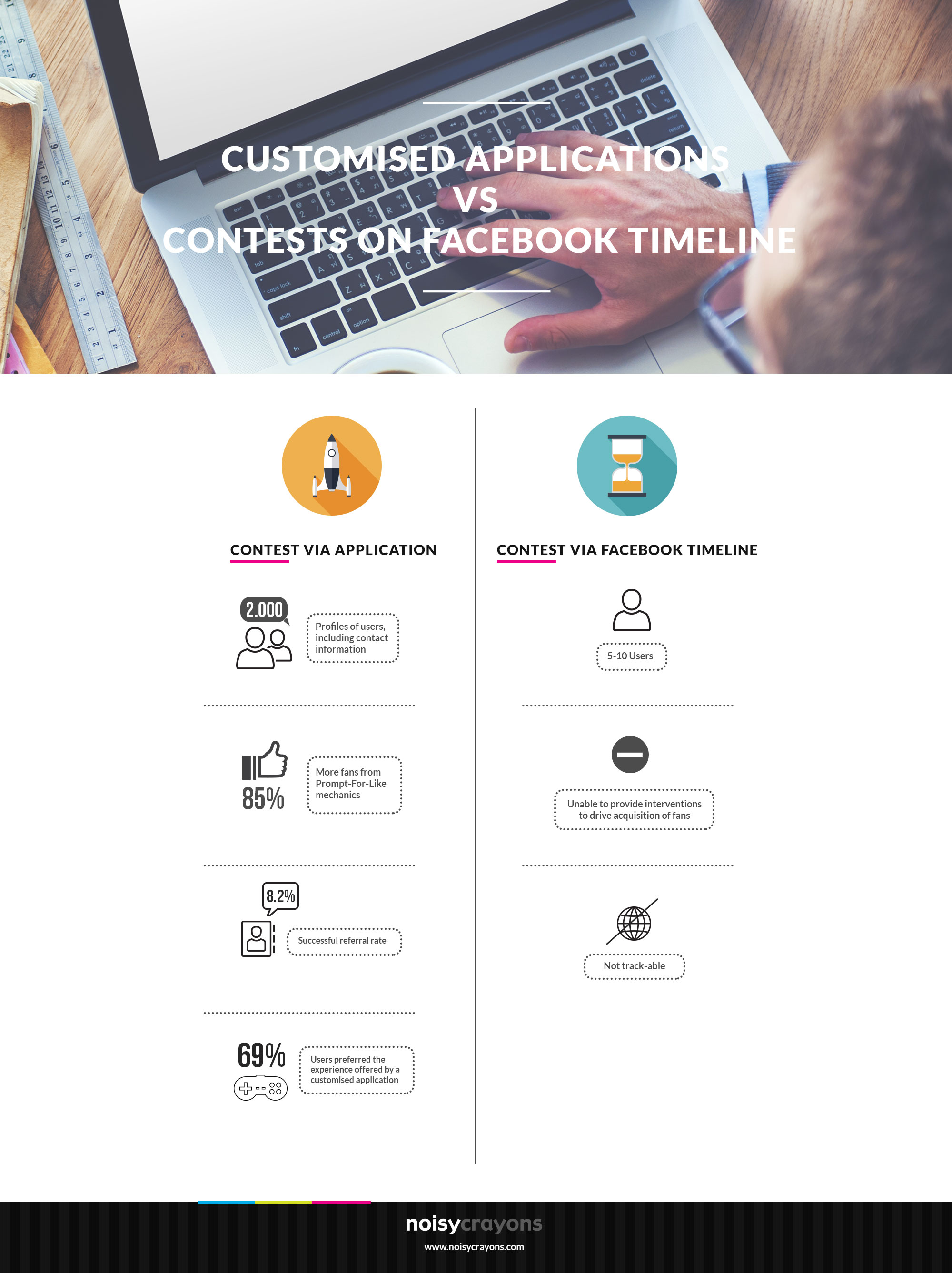 Customised Apps on Facebook deliver 85% more fans than
