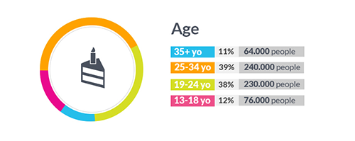 Instagram - Age Distribution in Singapore