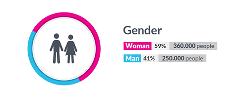 Instagram - Gender Distribution in Singapore